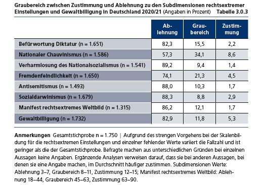 Einstellungen und Gewaltbilligung in Deutschland 2020/21, Graphik
